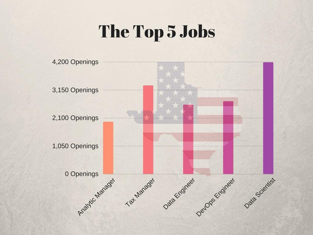The Top 10 Jobs (1)